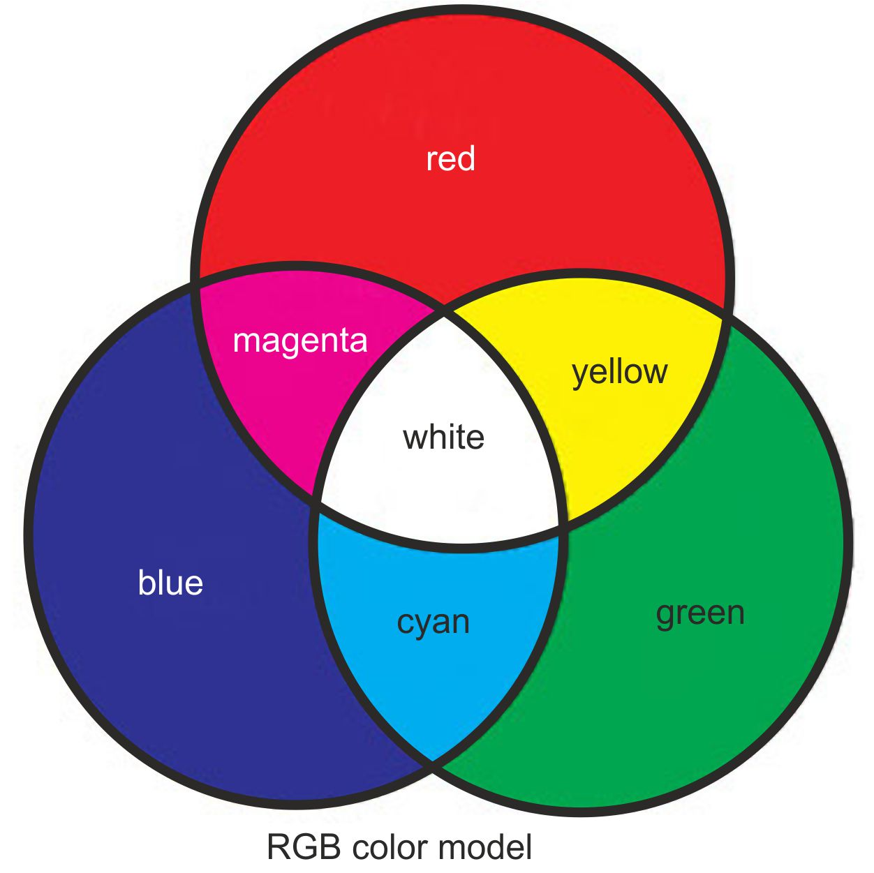 Rgb Color Model 28 Images Indexx Printing Basics Rgb